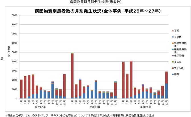 病因物質別患者数の月別発生状況(全体事例 平成25年~27年)