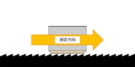 毛元から毛先方向(MIU)