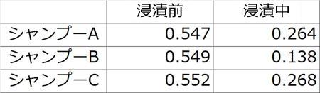 【測定値】毛先から毛元方向(MIU)