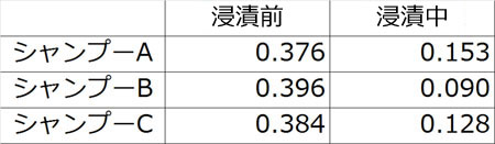 【測定値】毛元から毛先方向(MIU)