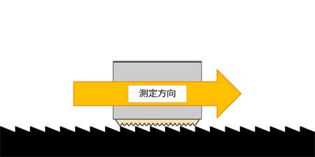 毛先から毛元方向(MIU)